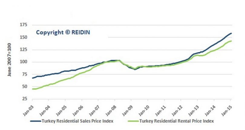 Turkey Real Estate Market in Rise