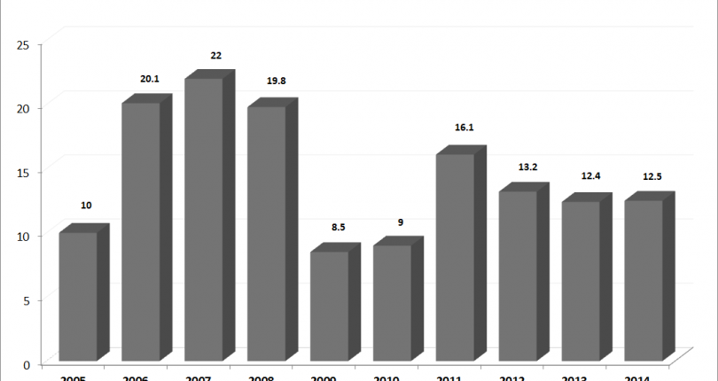 Foreign Direct Investment to Turkey in 2015